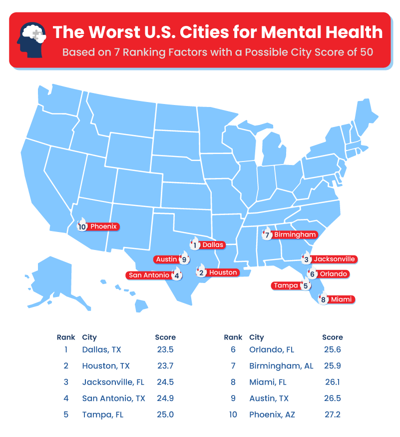 the worst u.s. cities for mental health