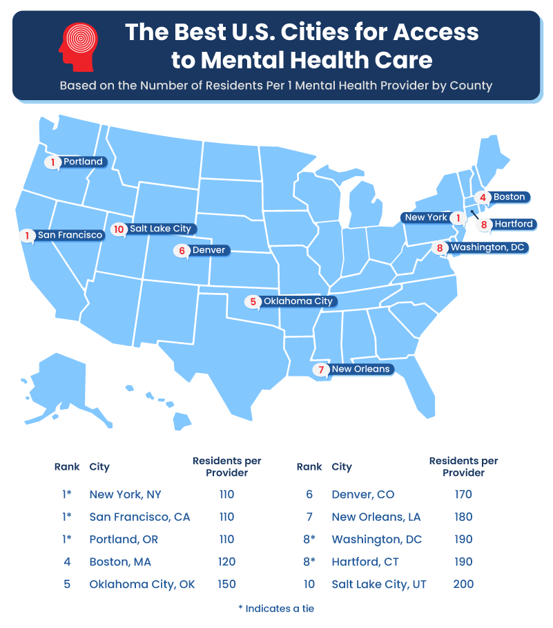 Map and chart highlighting the 10 best U.S. cities for access to mental health care